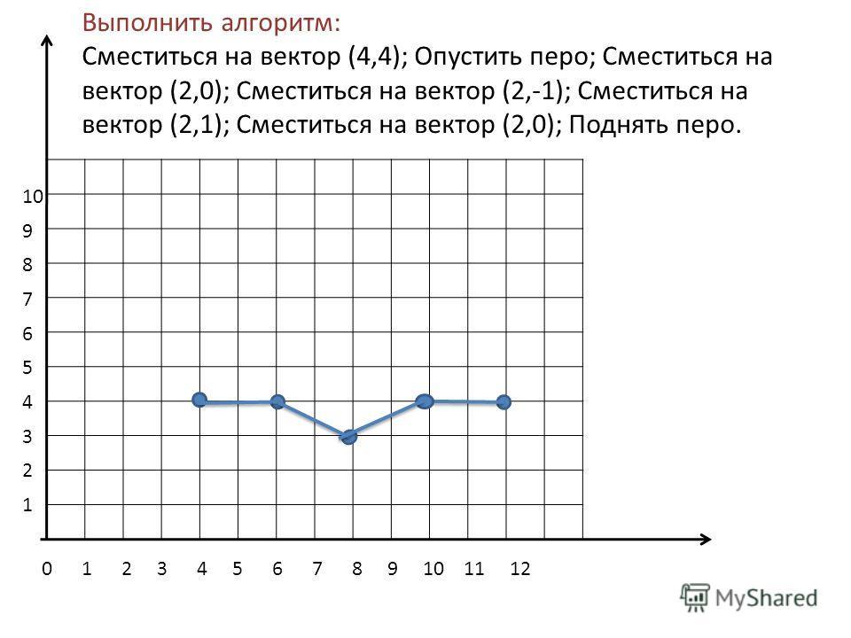 0 1 2 3 4 5 6 7 8 9 10 11 12 10 9 8 7 6 5 4 3 2 1 Выполнить алгоритм: Сместиться на вектор (4,4); Опустить перо; Сместиться на вектор (2,0); Сместиться на вектор (2,-1); Сместиться на вектор (2,1); Сместиться на вектор (2,0); Поднять перо.