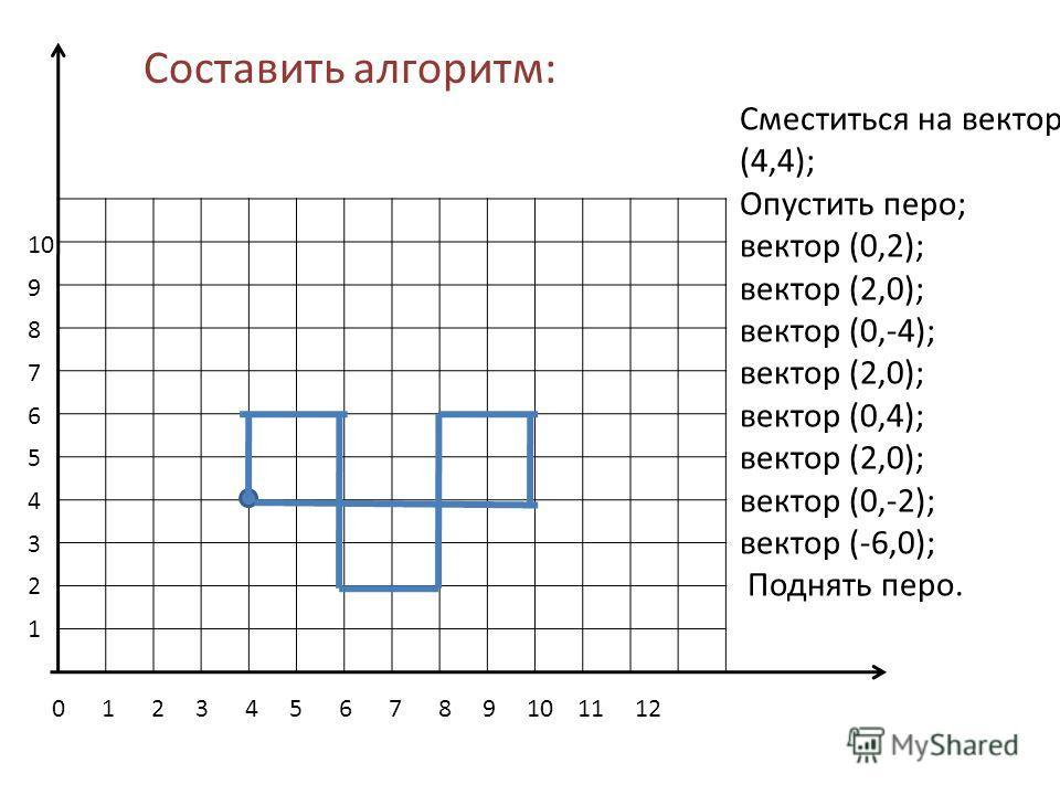 0 1 2 3 4 5 6 7 8 9 10 11 12 10 9 8 7 6 5 4 3 2 1 Сместиться на вектор (4,4); Опустить перо; вектор (0,2); вектор (2,0); вектор (0,-4); вектор (2,0); вектор (0,4); вектор (2,0); вектор (0,-2); вектор (-6,0); Поднять перо. Составить алгоритм: