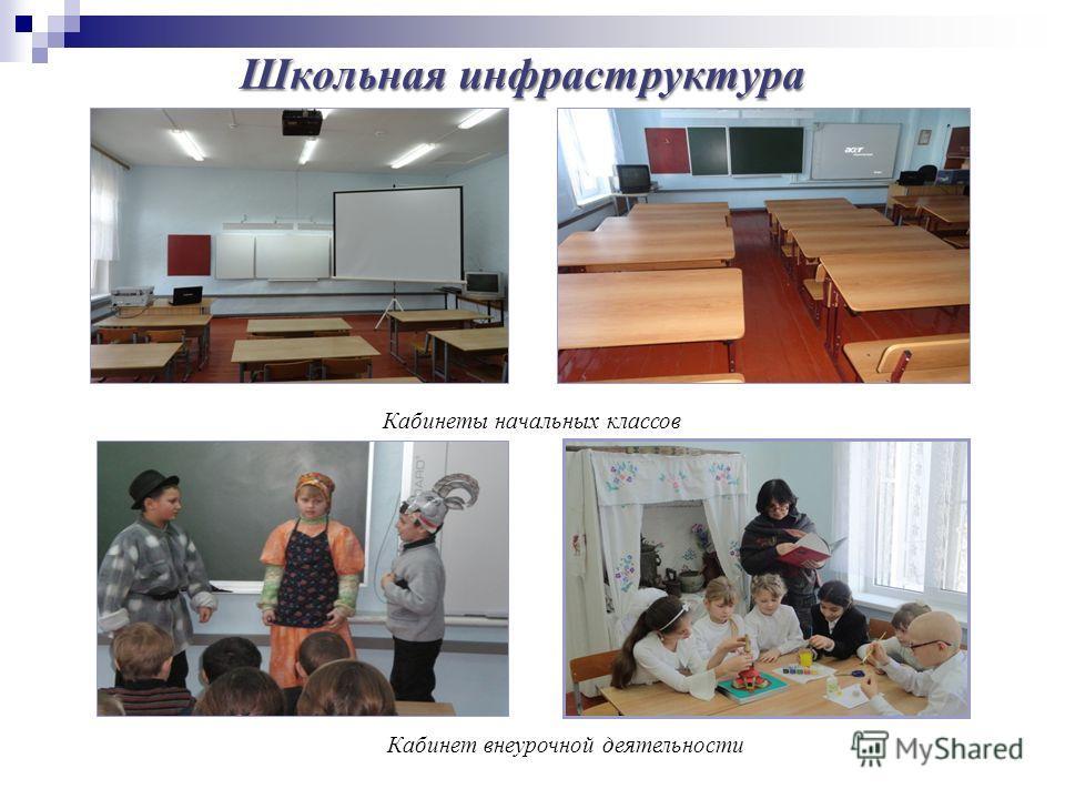 Школьная инфраструктура Кабинеты начальных классов Кабинет внеурочной деятельности