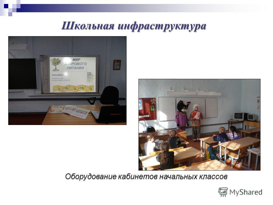 Оборудование кабинетов начальных классов Школьная инфраструктура