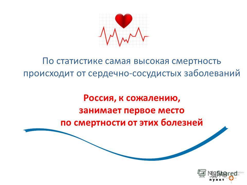 По статистике самая высокая смертность происходит от сердечно-сосудистых заболеваний Россия, к сожалению, занимает первое место по смертности от этих болезней