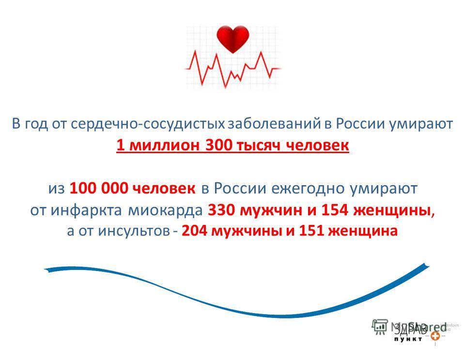 В год от сердечно-сосудистых заболеваний в России умирают 1 миллион 300 тысяч человек из 100 000 человек в России ежегодно умирают от инфаркта миокарда 330 мужчин и 154 женщины, а от инсультов - 204 мужчины и 151 женщина