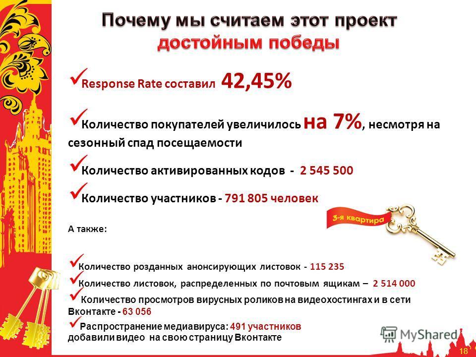 18 Response Rate составил 42,45% Количество покупателей увеличилось на 7%, несмотря на сезонный спад посещаемости Количество активированных кодов - 2 545 500 Количество участников - 791 805 человек А также: Количество розданных анонсирующих листовок