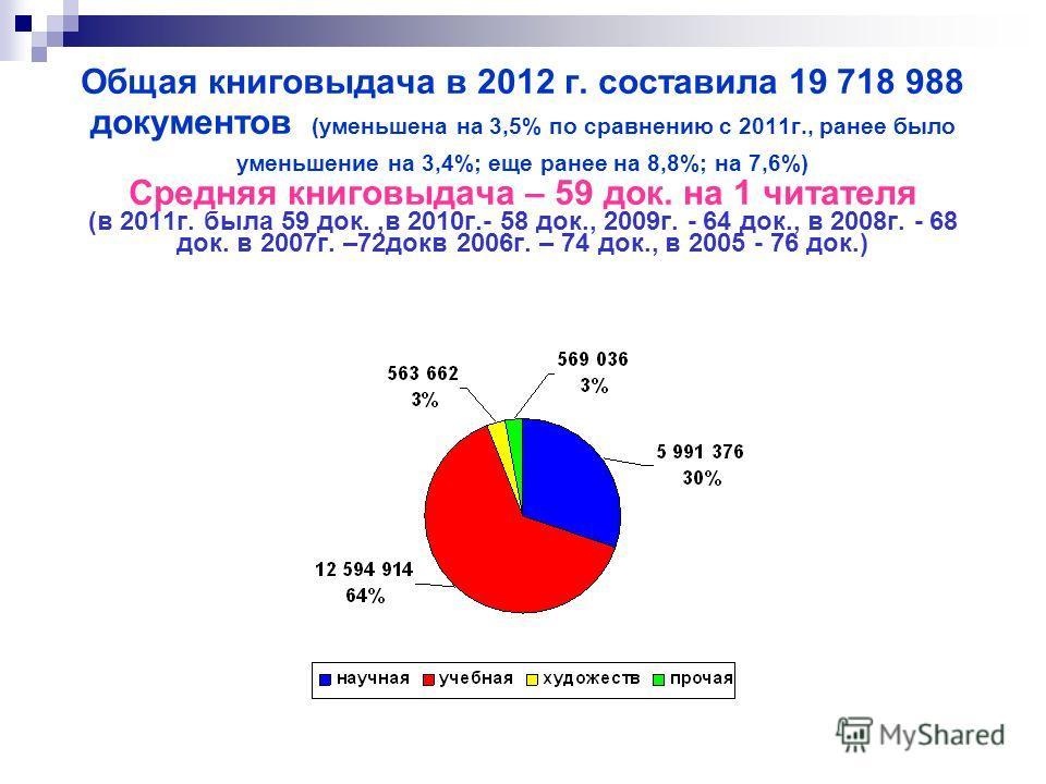 Общая книговыдача в 2012 г. составила 19 718 988 документов (уменьшена на 3,5% по сравнению с 2011г., ранее было уменьшение на 3,4%; еще ранее на 8,8%; на 7,6%) Средняя книговыдача – 59 док. на 1 читателя (в 2011г. была 59 док.,в 2010г.- 58 док., 200