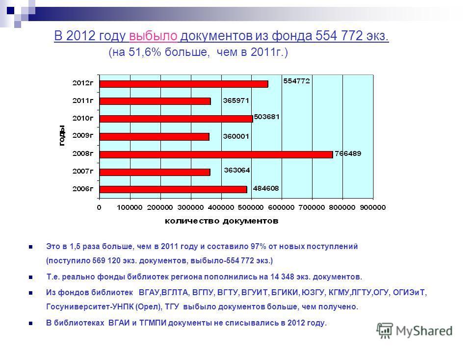 В 2012 году выбыло документов из фонда 554 772 экз. (на 51,6% больше, чем в 2011г.) Это в 1,5 раза больше, чем в 2011 году и составило 97% от новых поступлений (поступило 569 120 экз. документов, выбыло-554 772 экз.) Т.е. реально фонды библиотек реги