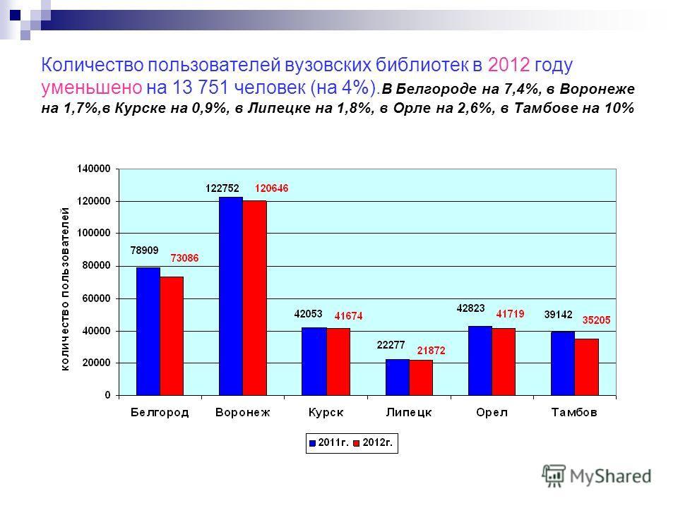 Количество пользователей вузовских библиотек в 2012 году уменьшено на 13 751 человек (на 4%). В Белгороде на 7,4%, в Воронеже на 1,7%,в Курске на 0,9%, в Липецке на 1,8%, в Орле на 2,6%, в Тамбове на 10%