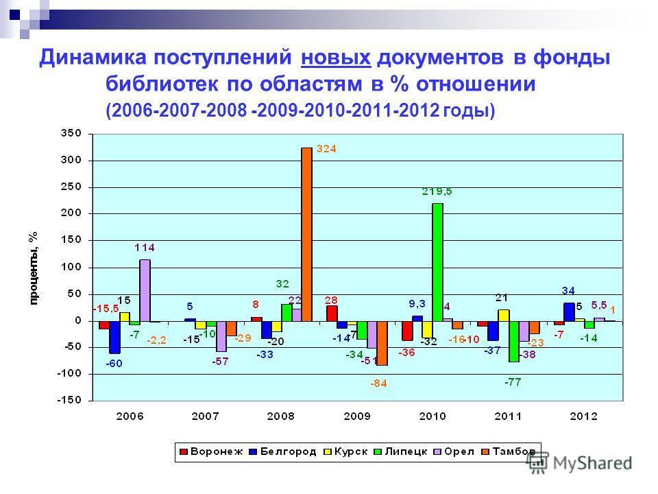 Динамика поступлений новых документов в фонды библиотек по областям в % отношении (2006-2007-2008 -2009-2010-2011-2012 годы)