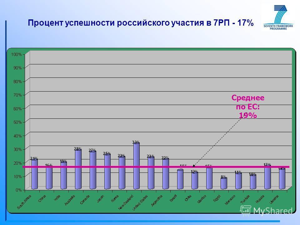 Среднее по ЕС: 19% Процент успешности российского участия в 7РП - 17%