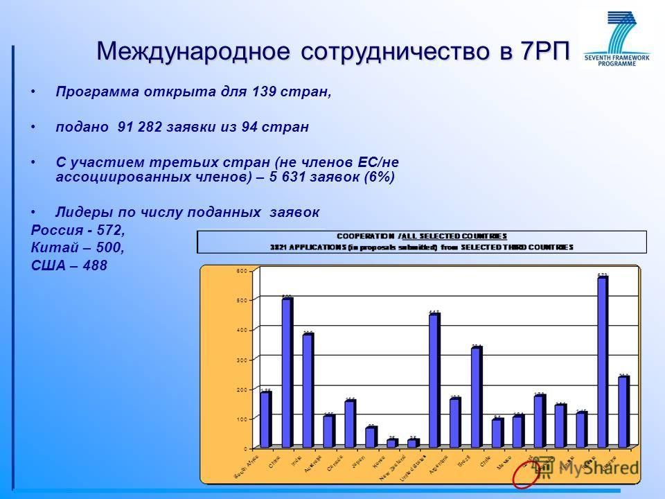 Международное сотрудничество в 7РП Программа открыта для 139 стран, подано 91 282 заявки из 94 стран С участием третьих стран (не членов ЕС/не ассоциированных членов) – 5 631 заявок (6%) Лидеры по числу поданных заявок Россия - 572, Китай – 500, США