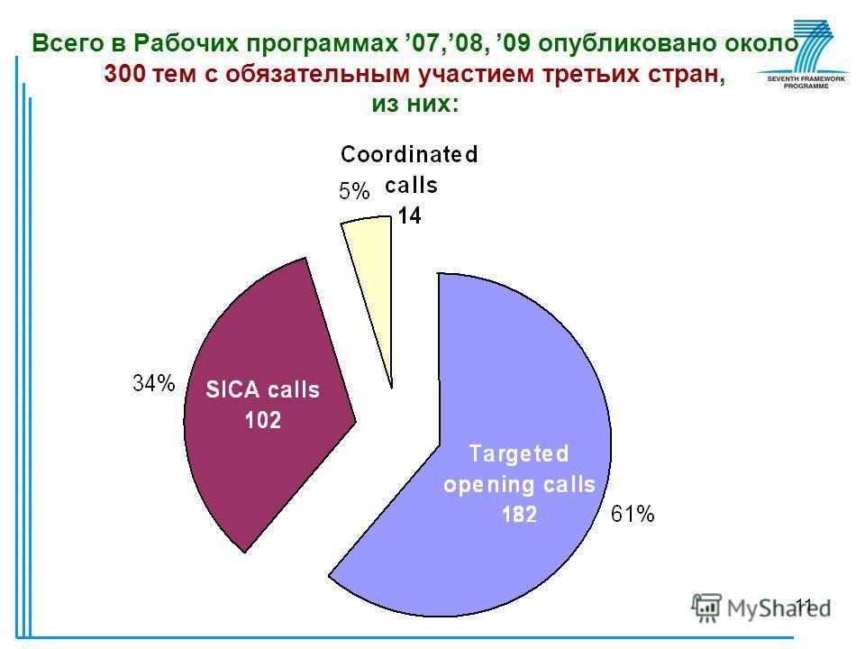 10 Механизмы участия третьих стран в 7РП Скоординированные конкурсы (Coordinated calls) Скоординированные конкурсы (Coordinated calls) Принцип софинансирования К настоящему моменту были проведены скоординированные конкурсы с Россией, Индией, Китаем,