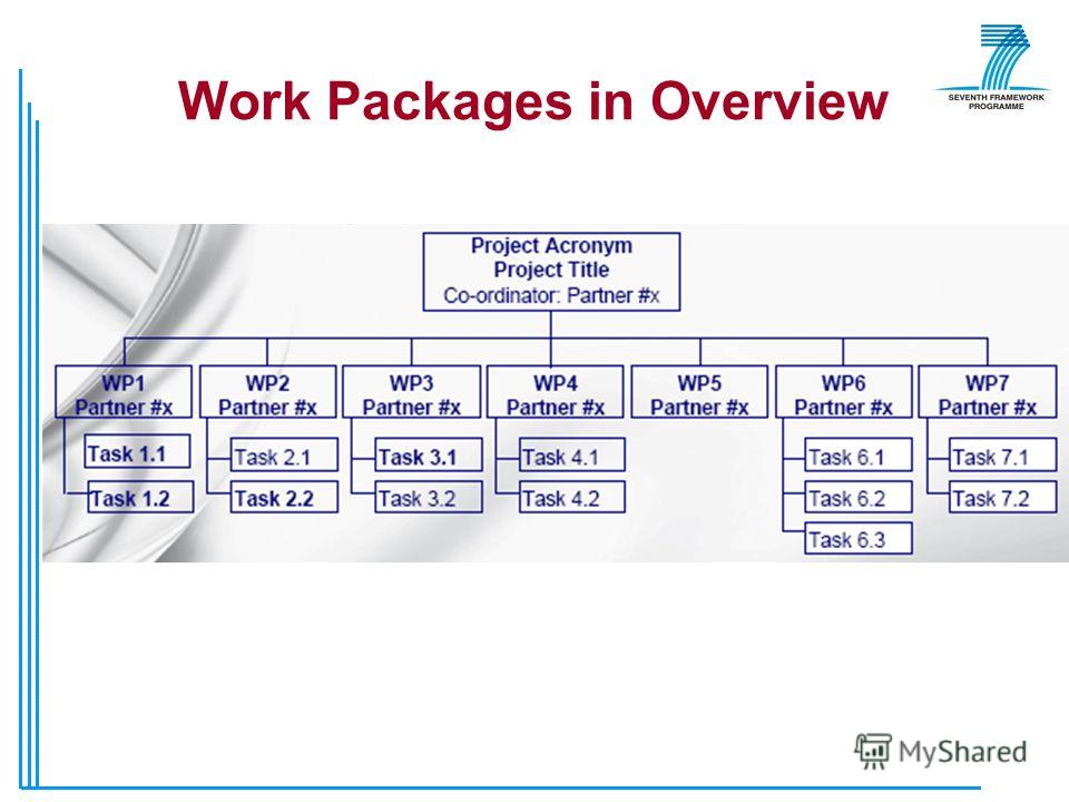 Work Packages in Overview