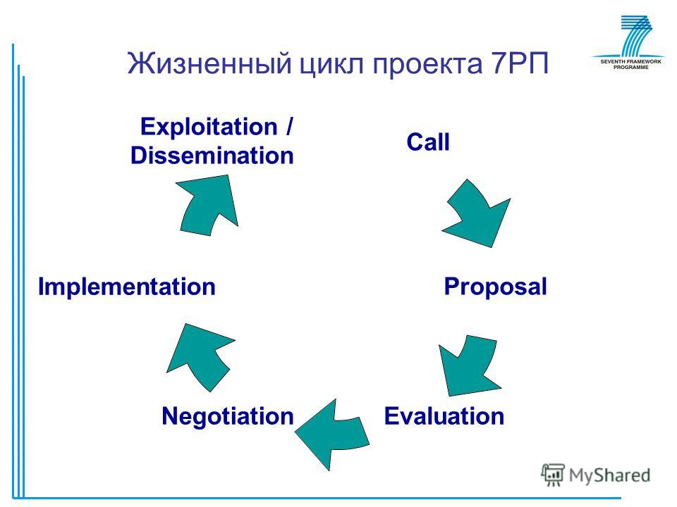 Жизненный цикл проекта 7РП Call Proposal EvaluationNegotiation Implementation Exploitation / Dissemination