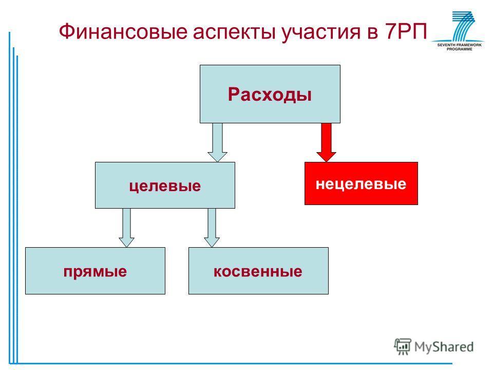 Финансовые аспекты участия в 7РП Расходы целевые нецелевые прямыекосвенные