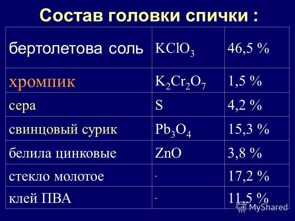 Состав головки спички : бертолетова соль KClO 3 46,5 % хромпик K 2 Cr 2 O 7 1,5 % сераS4,2 % свинцовый сурикPb 3 O 4 15,3 % белила цинковыеZnO3,8 % стекло молотое - 17,2 % клей ПВА - 11,5 %