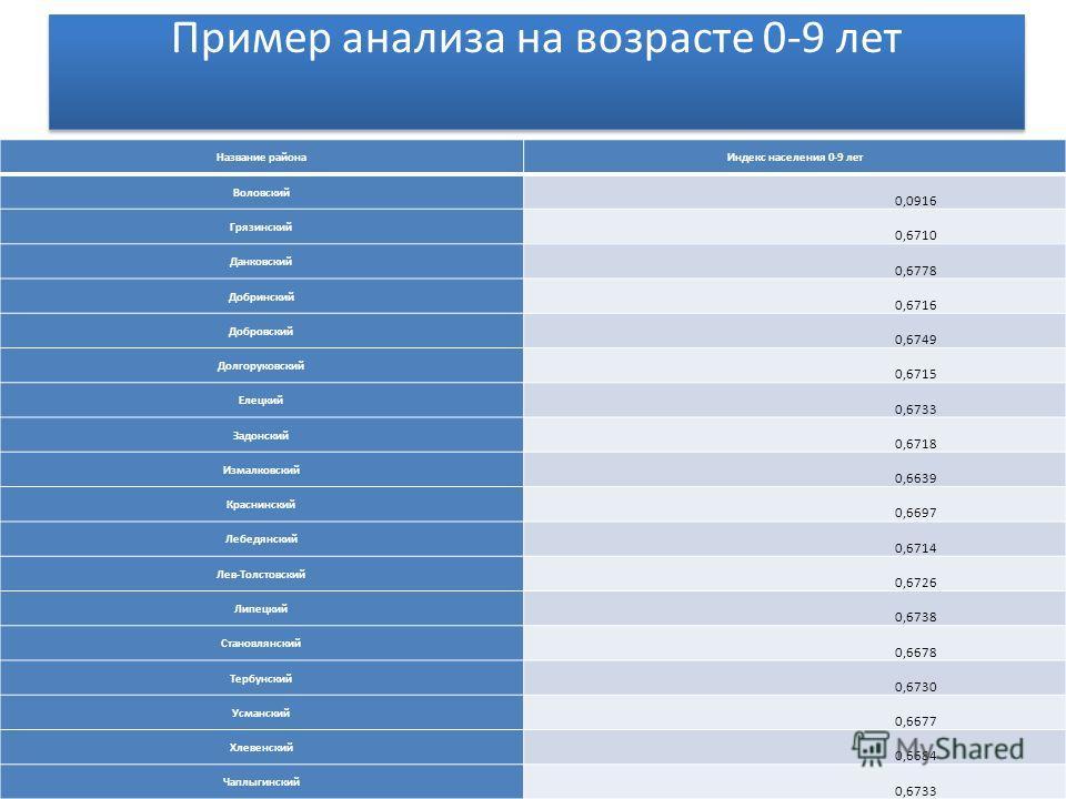 Пример анализа на возрасте 0-9 лет Название районаИндекс населения 0-9 лет Воловский 0,0916 Грязинский 0,6710 Данковский 0,6778 Добринский 0,6716 Добровский 0,6749 Долгоруковский 0,6715 Елецкий 0,6733 Задонский 0,6718 Измалковский 0,6639 Краснинский