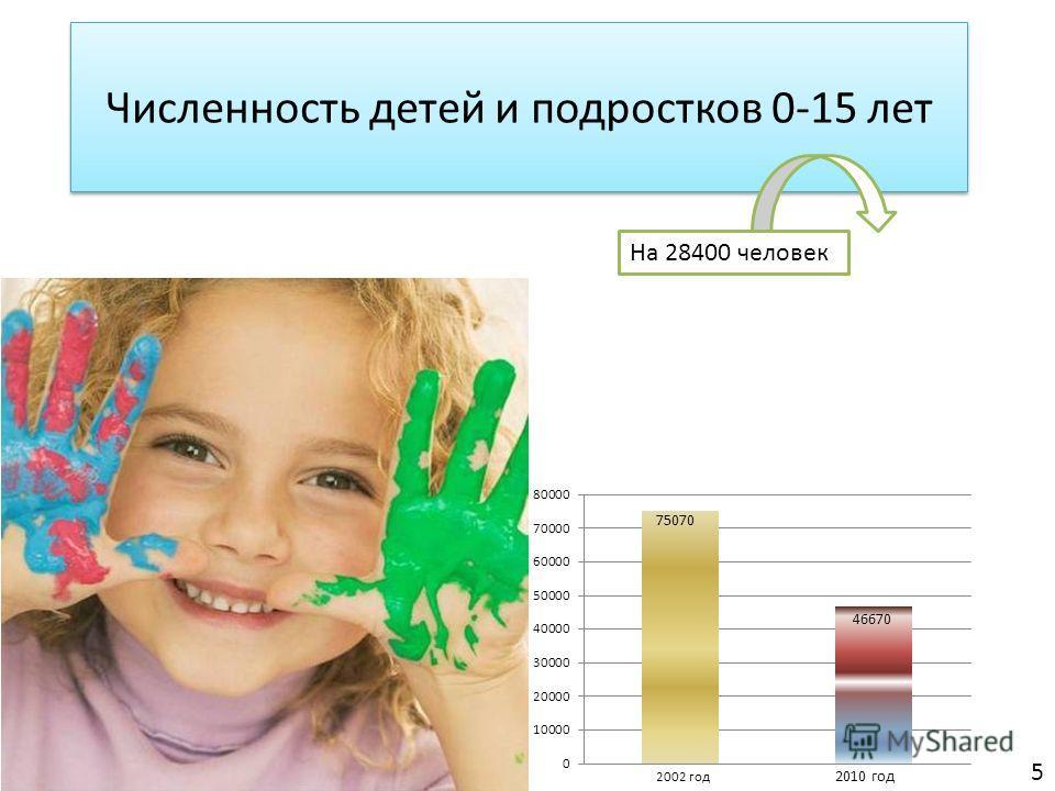 Численность детей и подростков 0-15 лет 5 На 28400 человек