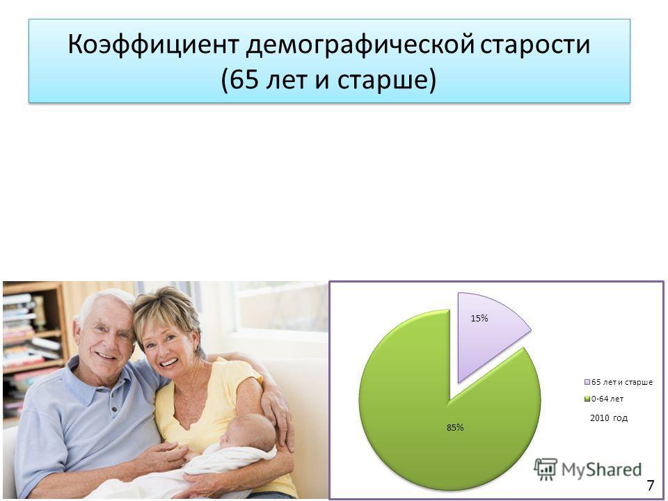 Коэффициент демографической старости (65 лет и старше) 7