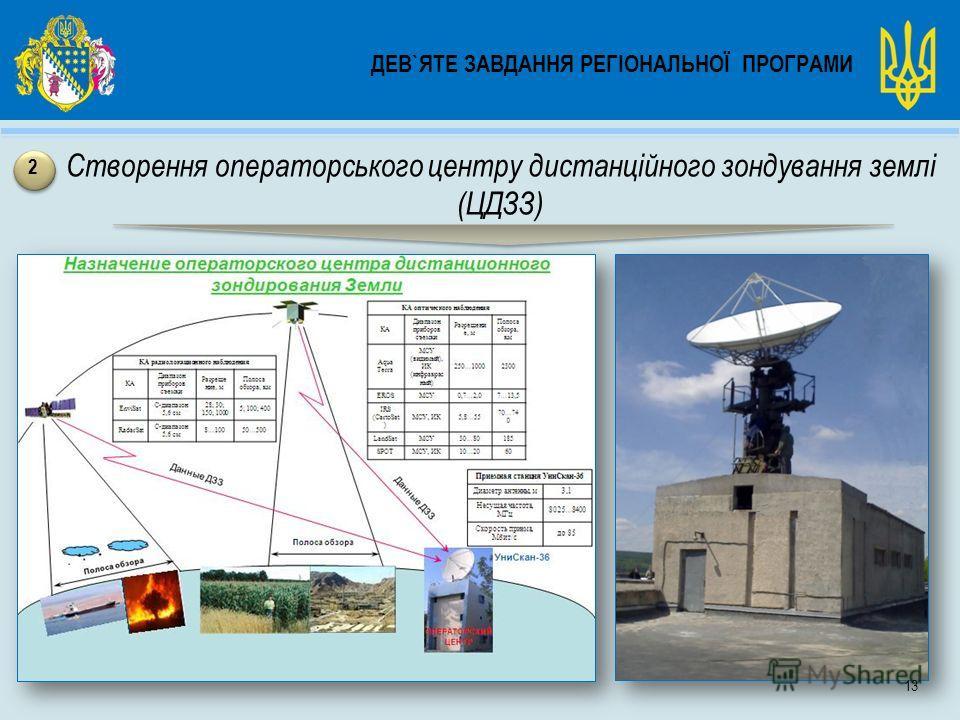 ДЕВ`ЯТЕ ЗАВДАННЯ РЕГІОНАЛЬНОЇ ПРОГРАМИ Створення операторського центру дистанційного зондування землі (ЦДЗЗ) 2 13