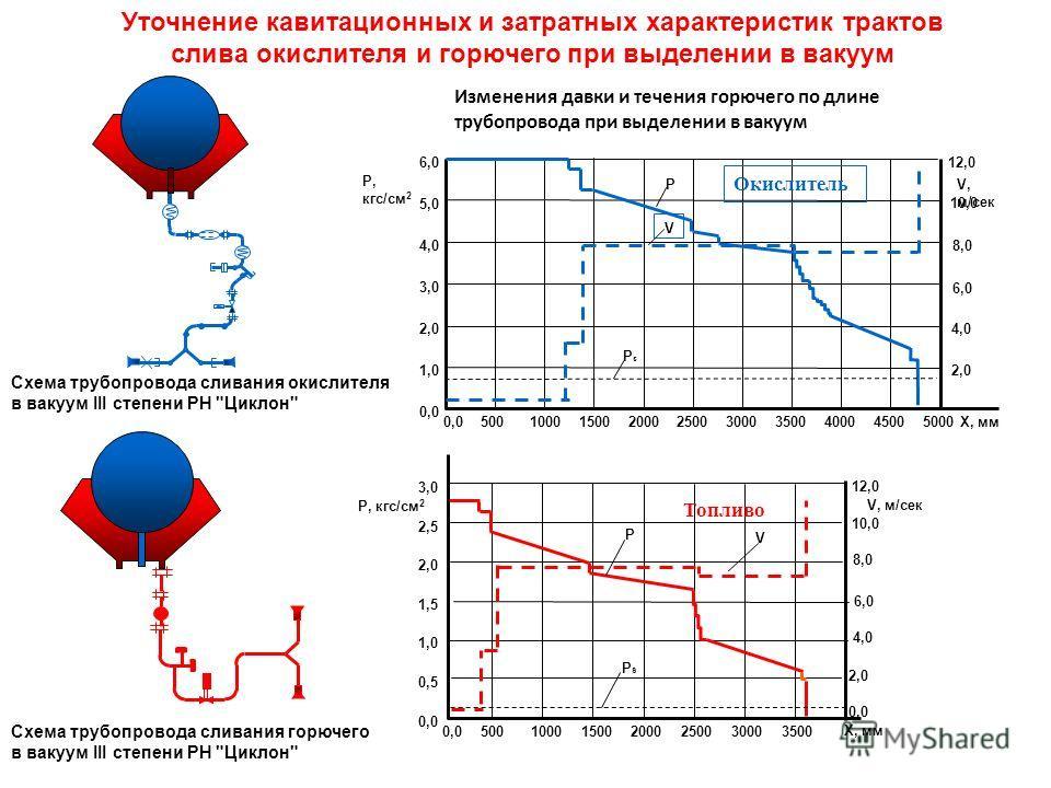 Уточнение кавитационных и затратных характеристик трактов слива окислителя и горючего при выделении в вакуум Схема трубопровода сливания окислителя в вакуум III степени РН