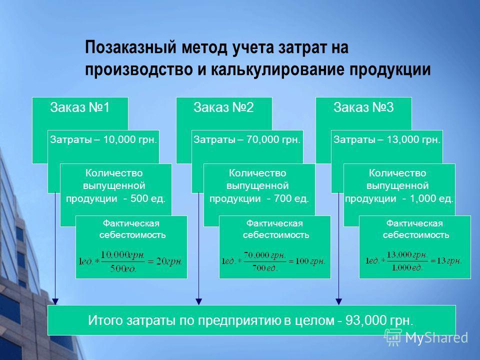Позаказный метод учета затрат на производство и калькулирование продукции Заказ 1 Затраты – 10,000 грн. Количество выпущенной продукции - 500 ед. Фактическая себестоимость Итого затраты по предприятию в целом - 93,000 грн. Заказ 2 Затраты – 70,000 гр
