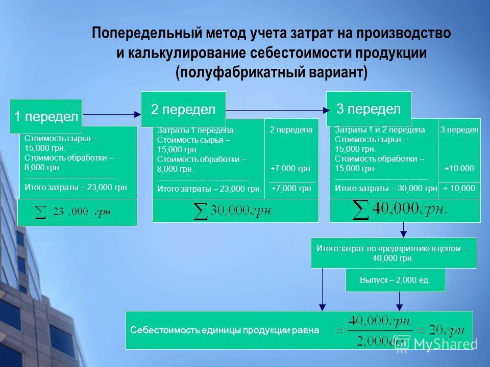 Попередельный метод учета затрат на производство и калькулирование себестоимости продукции (полуфабрикатный вариант) Затраты 1 передела Стоимость сырья – 15,000 грн. Стоимость обработки – 8,000 грн. ----------------------------------- Итого затраты –