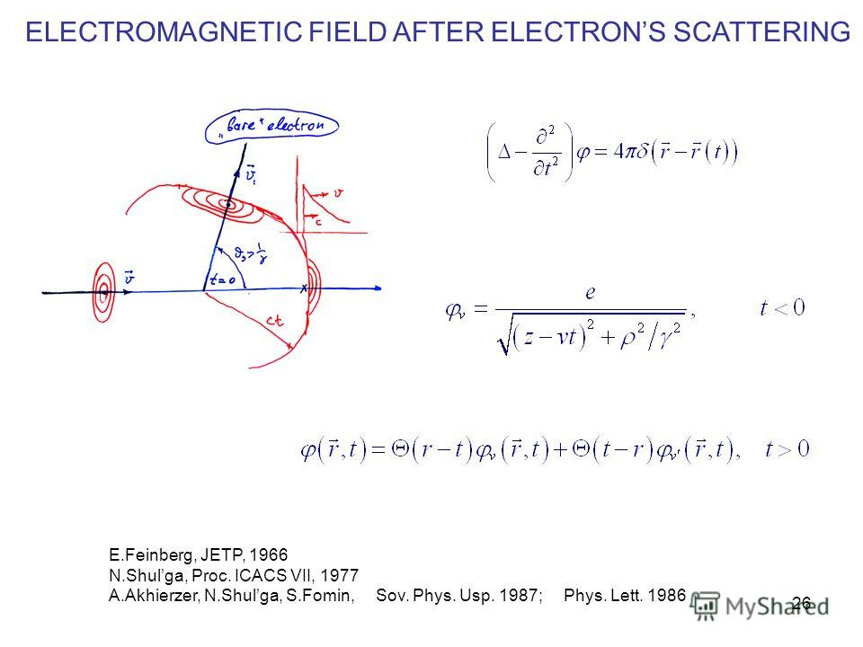 26 ELECTROMAGNETIC FIELD AFTER ELECTRONS SCATTERING E.Feinberg, JETP, 1966 N.Shulga, Proc. ICACS VII, 1977 A.Akhierzer, N.Shulga, S.Fomin, Sov. Phys. Usp. 1987; Phys. Lett. 1986