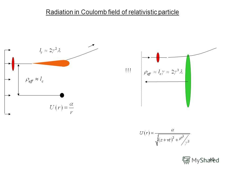 40 Radiation in Coulomb field of relativistic particle