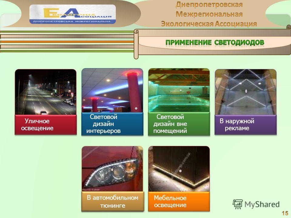 Уличное освещение Световой дизайн интерьеров Световой дизайн вне помещений В наружной рекламе. Мебельное освещение В автомобильном тюнинге