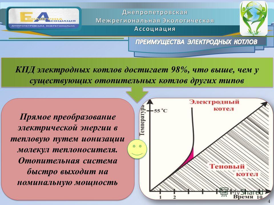 4 КПД электродных котлов достигает 98%, что выше, чем у существующих отопительных котлов других типов Прямое преобразование электрической энергии в тепловую путем ионизации молекул теплоносителя. Отопительная система быстро выходит на номинальную мощ