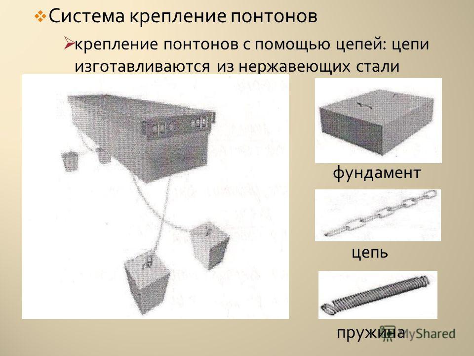 Система крепление понтонов крепление понтонов с помощью цепей : цепи изготавливаются из нержавеющих стали фундамент цепь пружина