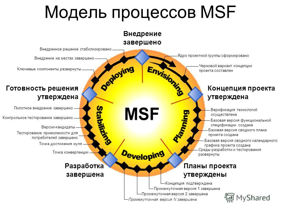 Модель процессов MSF Планы проекта утверждены Разработка завершена Готовность решения утверждена Внедрение завершено Концепция проекта утверждена Пилотное внедрение завершено Контрольное тестирование завершено Версии-кандидаты Тестирование приемлемос