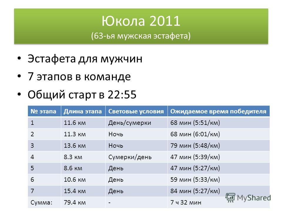 Юкола 2011 (63-ья мужская эстафета) Эстафета для мужчин 7 этапов в команде Общий старт в 22:55 этапаДлина этапаСветовые условияОжидаемое время победителя 111.6 кмДень/сумерки68 мин (5:51/км) 211.3 кмНочь68 мин (6:01/км) 313.6 кмНочь79 мин (5:48/км) 4