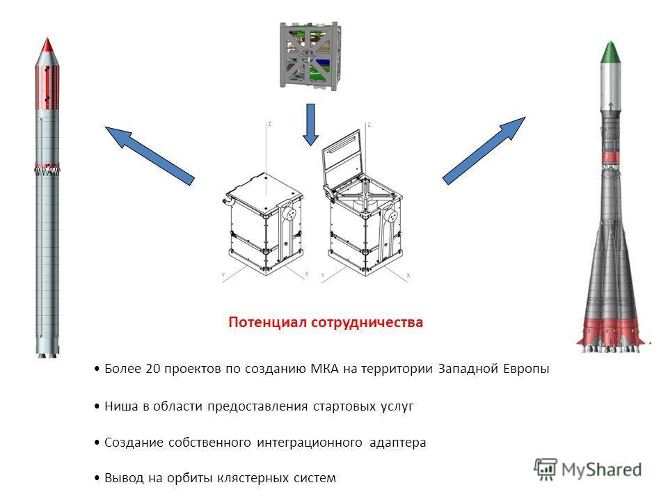 Потенциал сотрудничества Более 20 проектов по созданию МКА на территории Западной Европы Ниша в области предоставления стартовых услуг Создание собственного интеграционного адаптера Вывод на орбиты клястерных систем