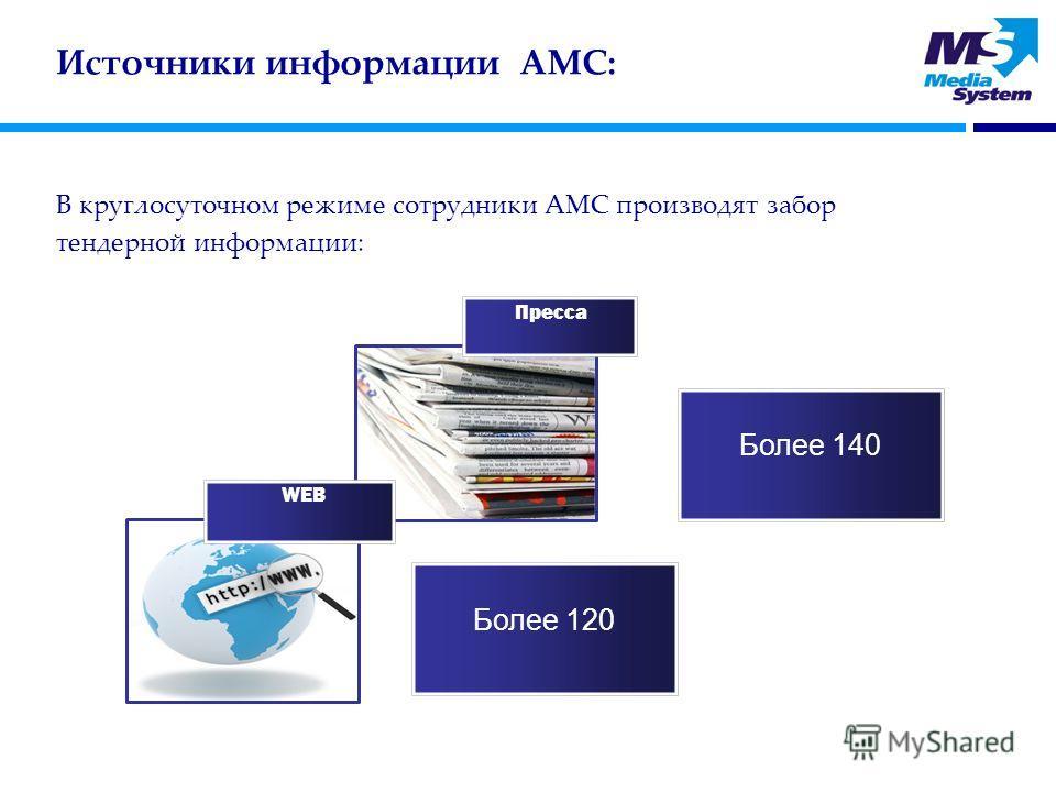 Пресса WEB Более 140 Более 120 Источники информации АМС: В круглосуточном режиме сотрудники АМС производят забор тендерной информации: