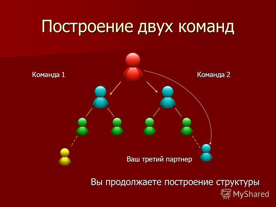 Команда 1 Команда 2 Ваш третий партнер Построение двух команд Вы продолжаете построение структуры