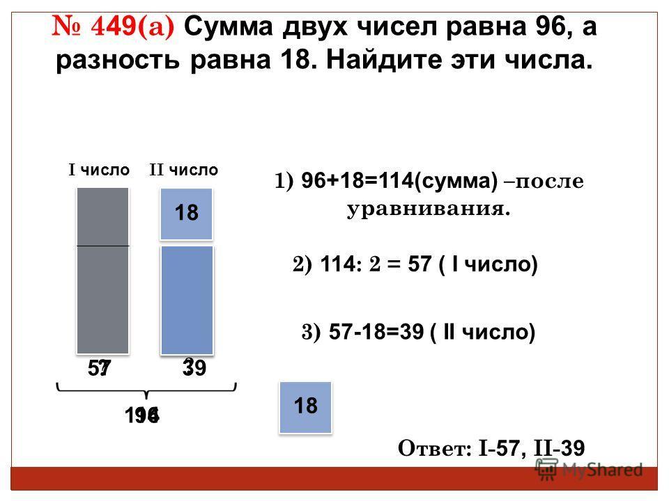 I число II число 4 49 (а) Сумма двух чисел равна 96, а разность равна 18. Найдите эти числа. 18 1) 96+18=114(сумма) –после уравнивания. 2) 114 : 2 = 57 ( I число) 3) 57-18=39 ( II число) Ответ: I- 57, II- 39 18 114 3957 96 ? ?