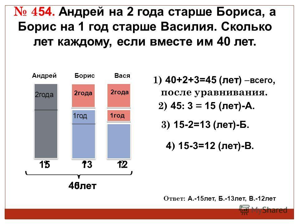 Андрей Борис 4 54. Андрей на 2 года старше Бориса, а Борис на 1 год старше Василия. Сколько лет каждому, если вместе им 40 лет. 2года 1) 40+2+3=45 (лет) – всего, после уравнивания. 2) 45 : 3 = 15 (лет)-А. 3) 15-2=13 (лет)-Б. Ответ: А.-15лет, Б.-13лет