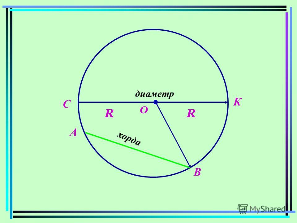О R А В С К х о р д а диаметр R