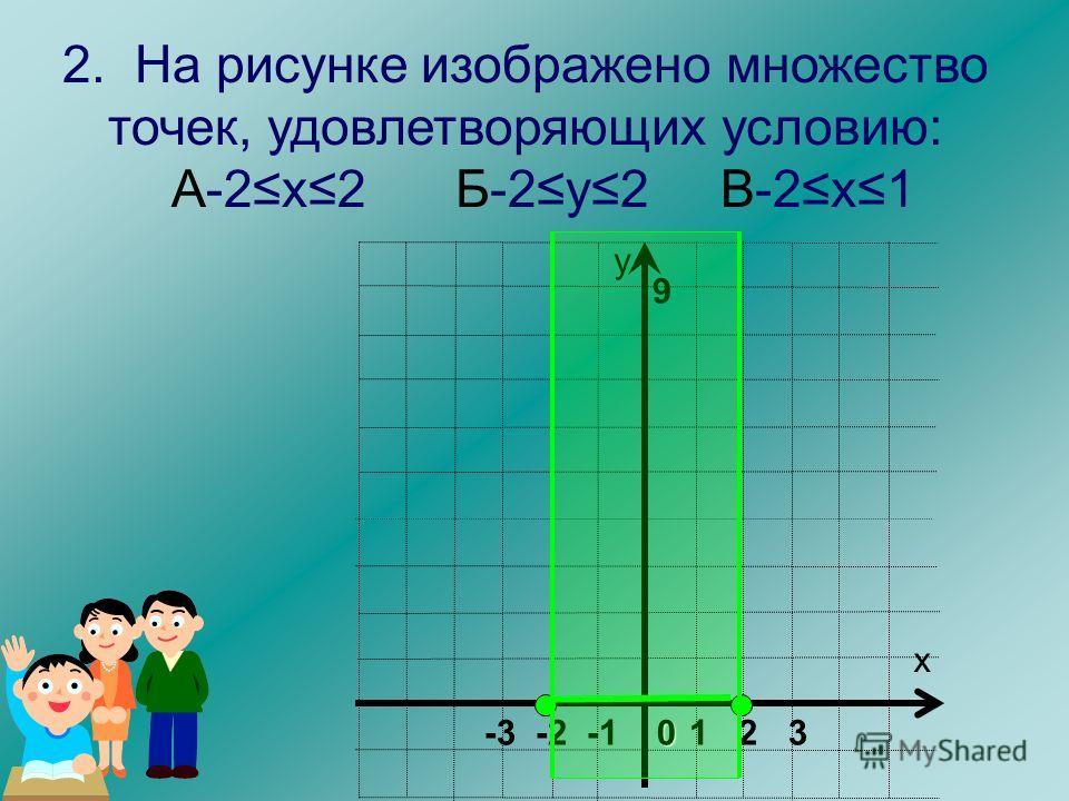 9 х у 1 2 30 -3 -2 -1 2. На рисунке изображено множество точек, удовлетворяющих условию: Б-2у2 В-2х1 А-2х2