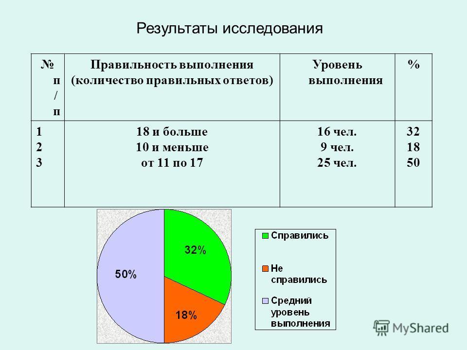 Результаты исследования п / п Правильность выполнения (количество правильных ответов) Уровень выполнения % 123123 18 и больше 10 и меньше от 11 по 17 16 чел. 9 чел. 25 чел. 32 18 50