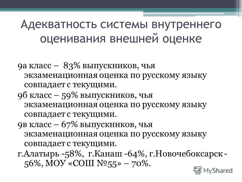 Адекватность системы внутреннего оценивания внешней оценке 9а класс – 83% выпускников, чья экзаменационная оценка по русскому языку совпадает с текущими. 9б класс – 59% выпускников, чья экзаменационная оценка по русскому языку совпадает с текущими. 9