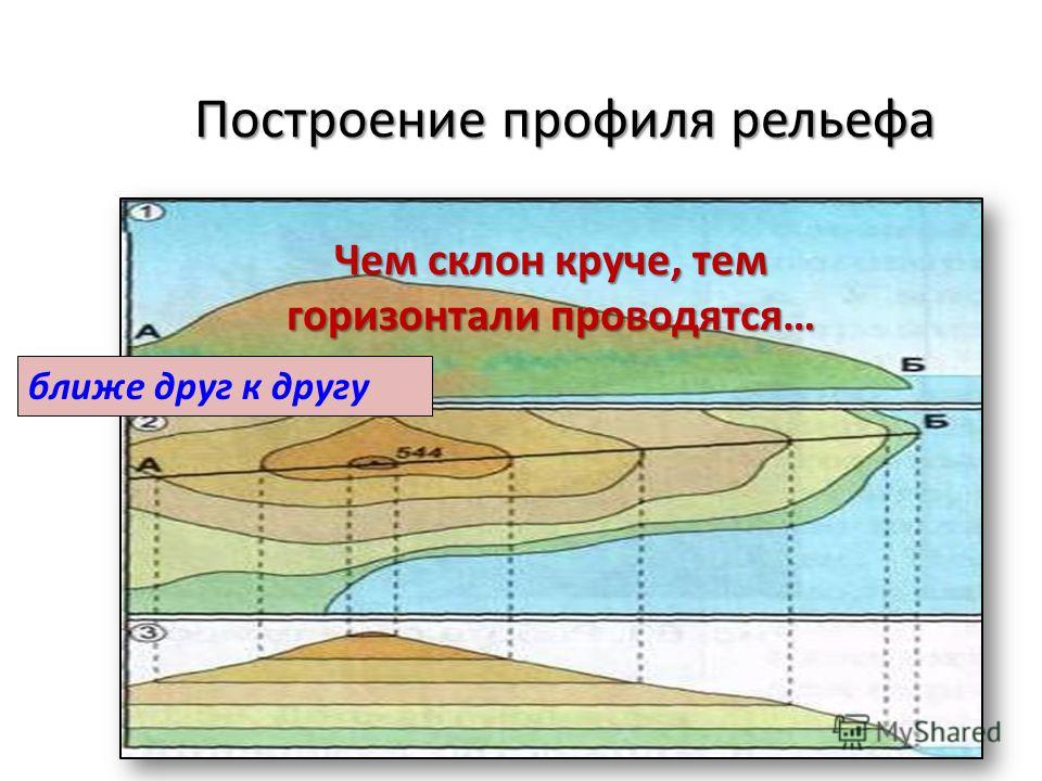 Построение профиля рельефа Чем склон круче, тем горизонтали проводятся… ближе друг к другу