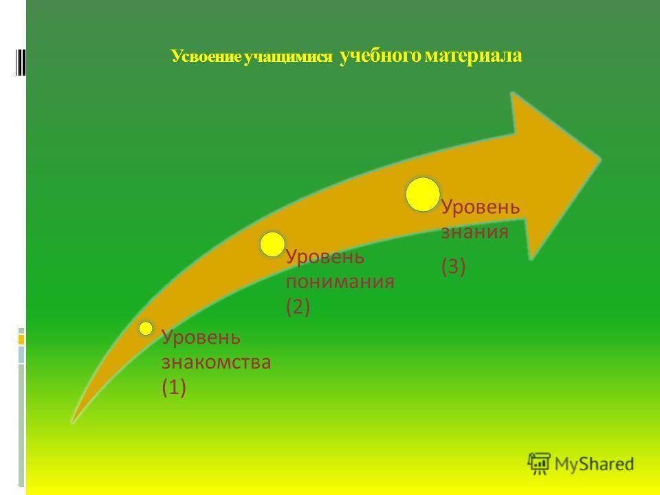 Усвоение учащимися учебного материала Уровень знакомства (1) Уровень понимания (2) Уровень знания (3)