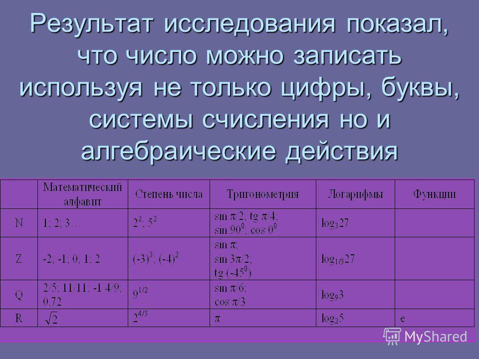 Результат исследования показал, что число можно записать используя не только цифры, буквы, системы счисления но и алгебраические действия