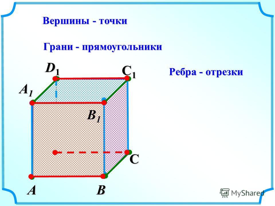 АВ С D1D1D1D1 С1С1С1С1 Вершины - точки Грани - прямоугольники Ребра - отрезки А1А1А1А1 D В1В1В1В1