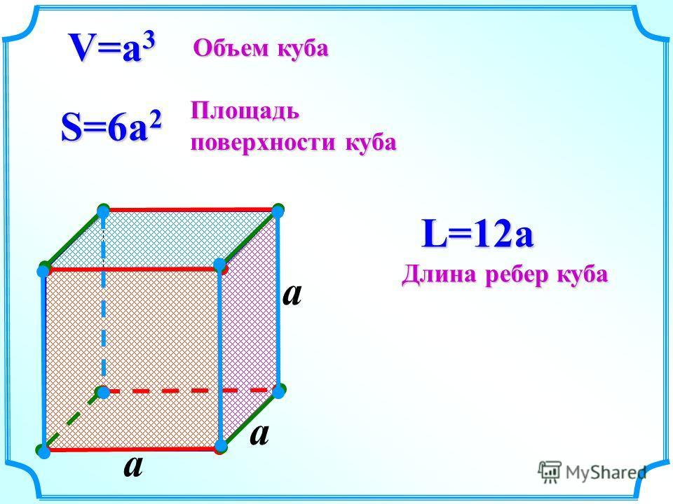 a V=a 3 S=6a 2 L=12a Объем куба Площадь поверхности куба Длина ребер куба a a