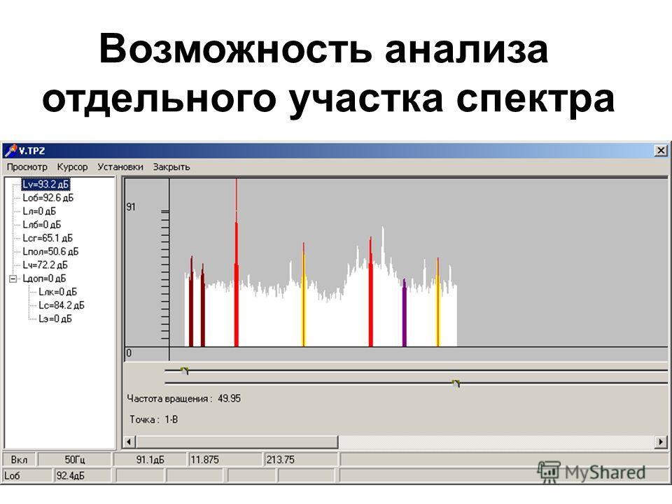Возможность анализа отдельного участка спектра