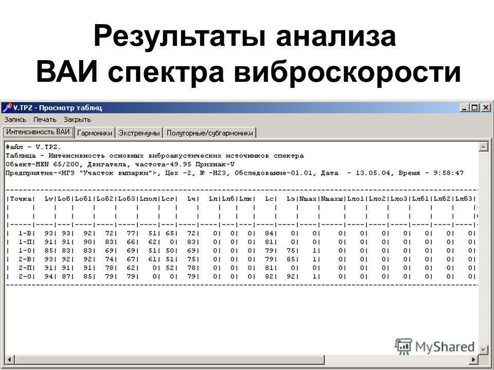 Результаты анализа ВАИ спектра виброскорости