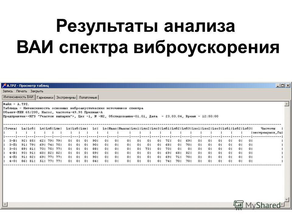 Результаты анализа ВАИ спектра виброускорения
