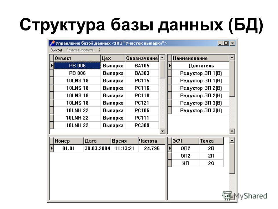 Структура базы данных (БД)